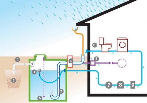 Installer un r cup rateur d 39 eau de pluie - Branchement recuperateur eau de pluie ...