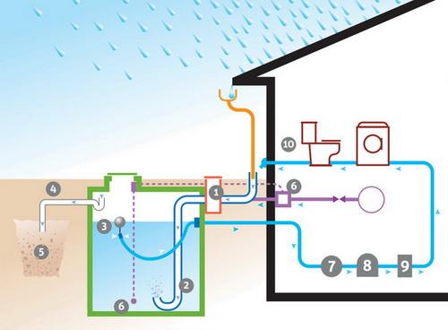 Schema installation recuperation eau de pluie