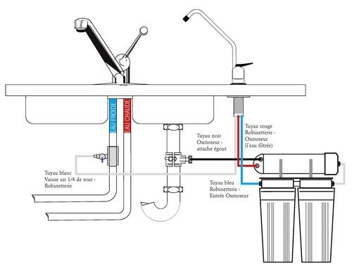 Osmoseur excel ii direct c125xd hydropure for Mitigeur cuisine 3 voies