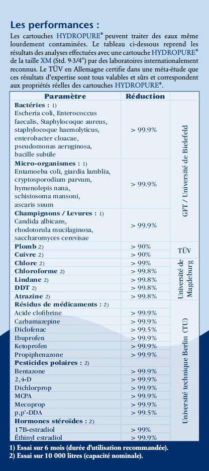 Caractéristiques cartouche Hydropure XM standard