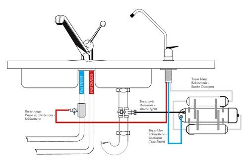 osmoseur sous vier hydropure direct 75. Black Bedroom Furniture Sets. Home Design Ideas